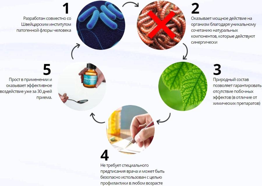 Преимущества о использования Токсифорт