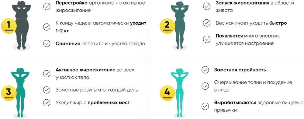преимущества Keto Eat Fit